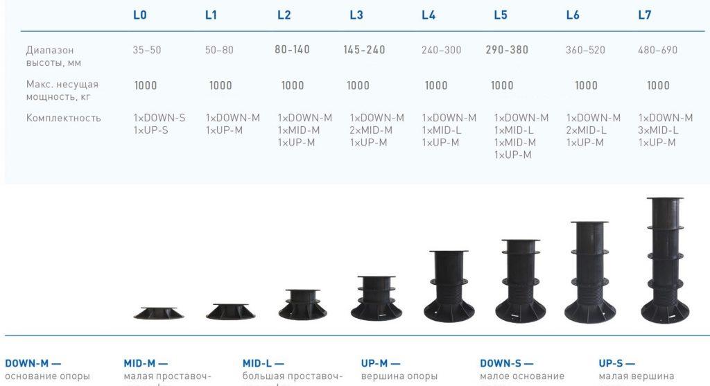 Регулируемые опоры для террас Level L2 80-140 мм level_opory